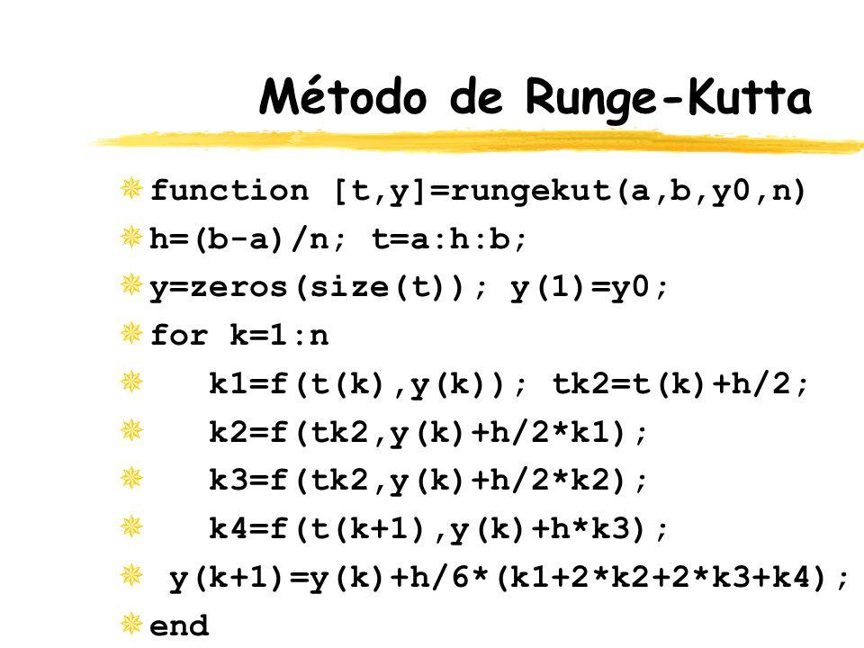 Método de Runge-Kutta function [t,y]=rungekut(a,b,y0,n)